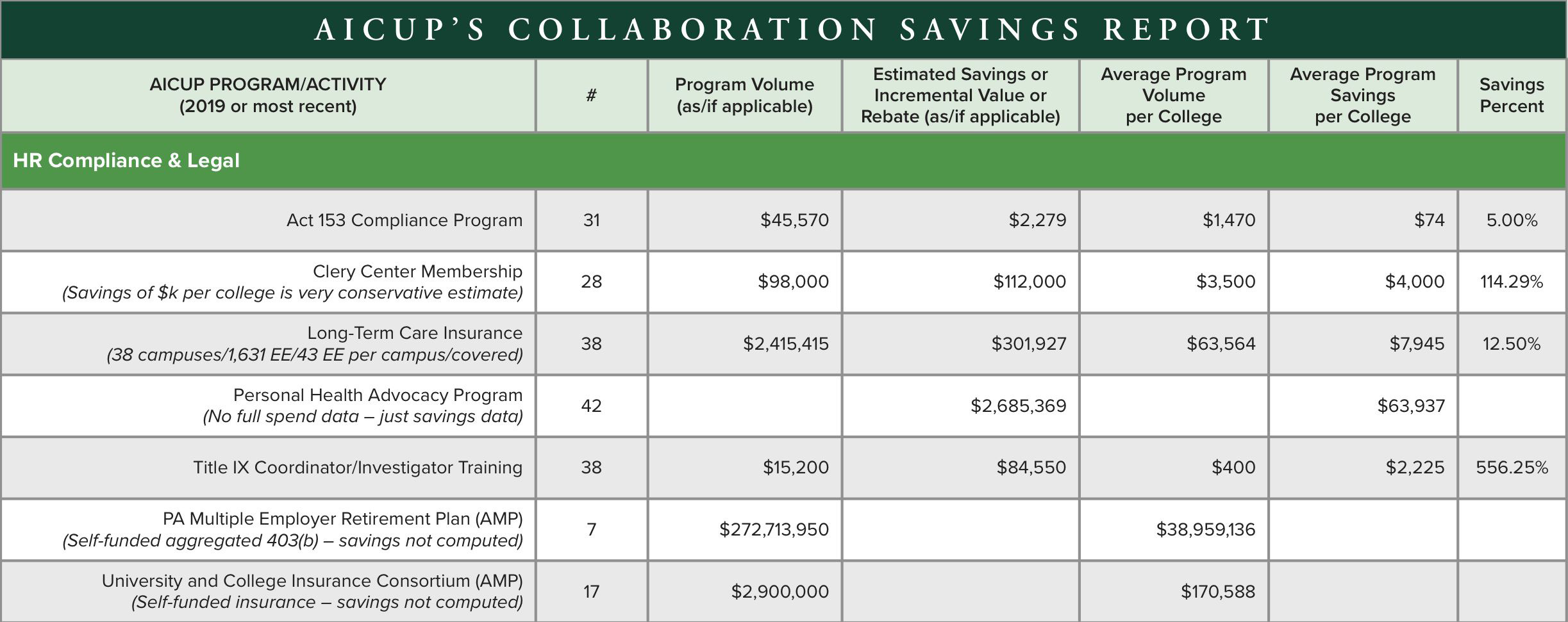 AICUPs Collaboration Savings Report HR Compliance & Legal