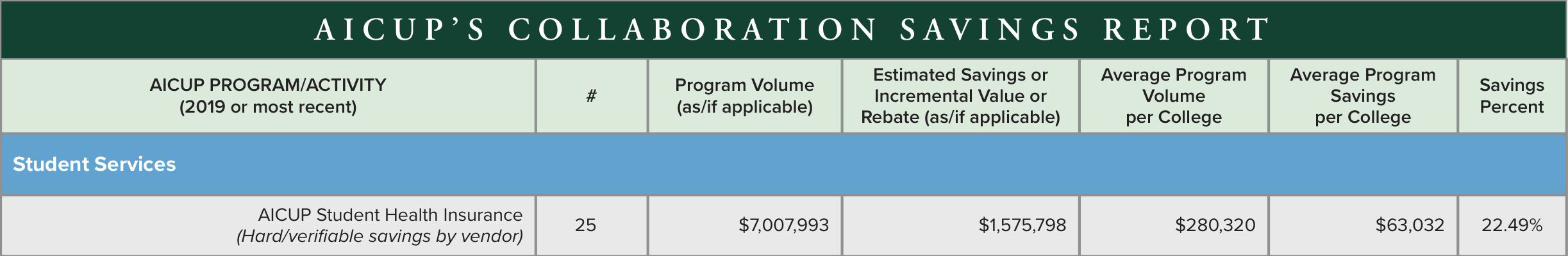 AICUPs Collaboration Savings Report Student Services